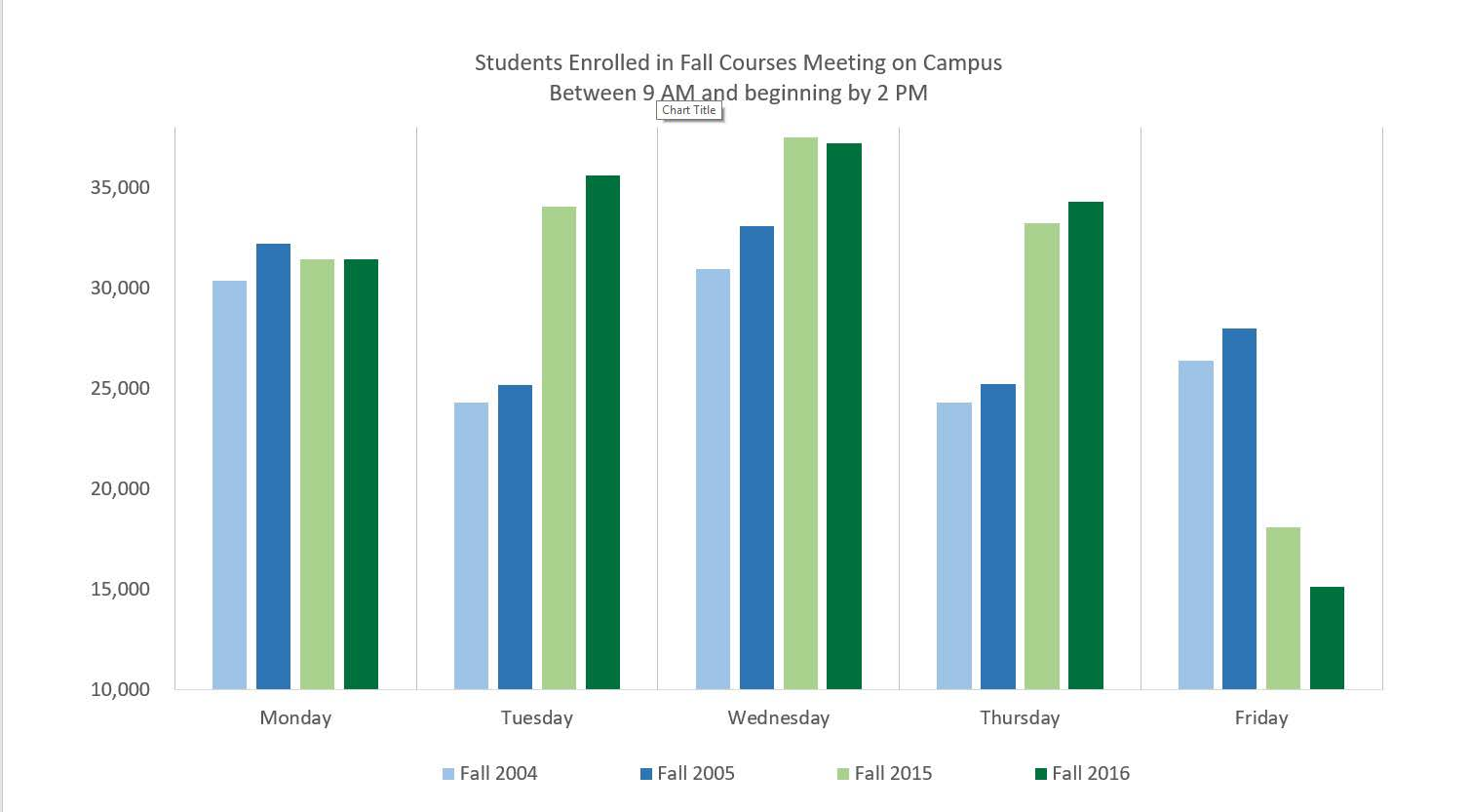 Chart showing students in on-campus classes from fall 2004 through fall 2016,