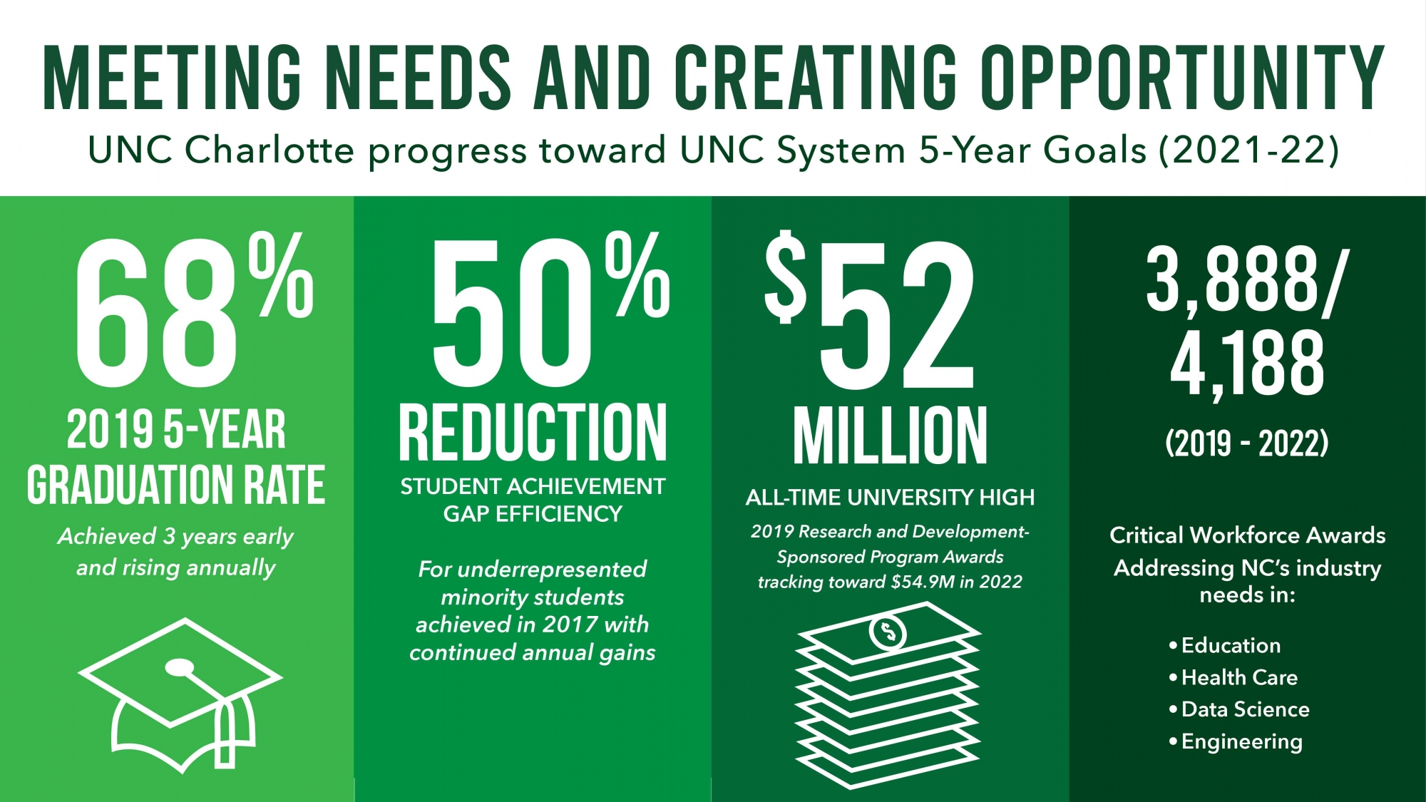 Unc Charlotte Academic Calendar 2022.Unc Charlotte Progresses Toward 5 Year System Goals Office Of The Provost Unc Charlotte